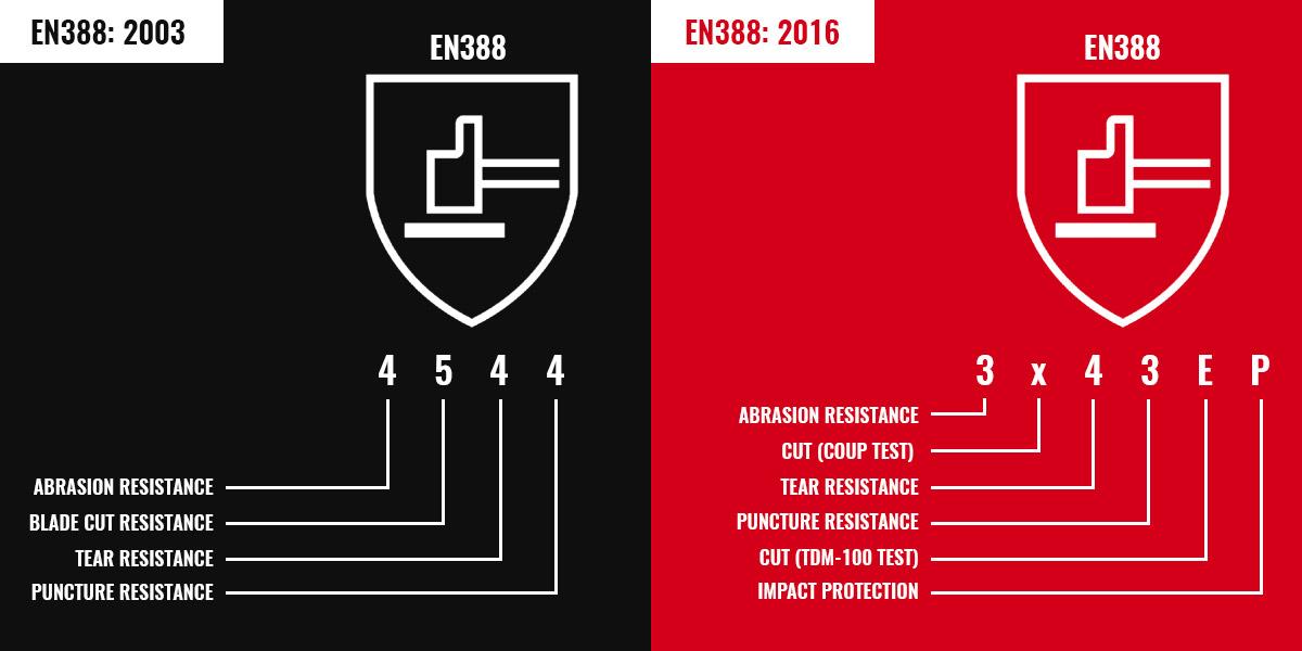 EN388:2003 Vs EN388:2016 - What Is The Difference?