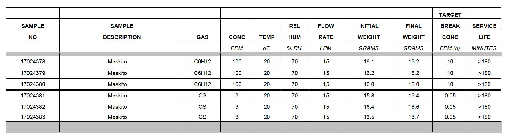 Gas Mask Chart